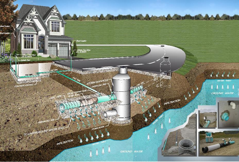 Sustainable Technologies Evaluation Program (STEP) Clean Water ...