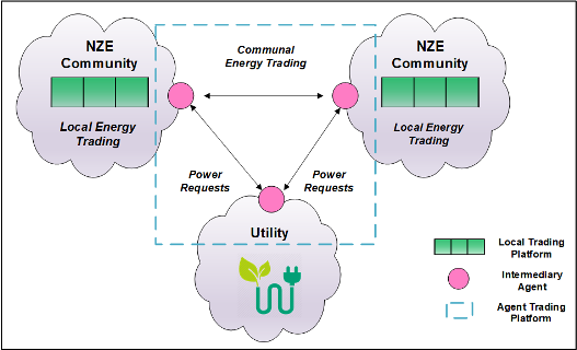 energy for sustainability technology planning policy ebook